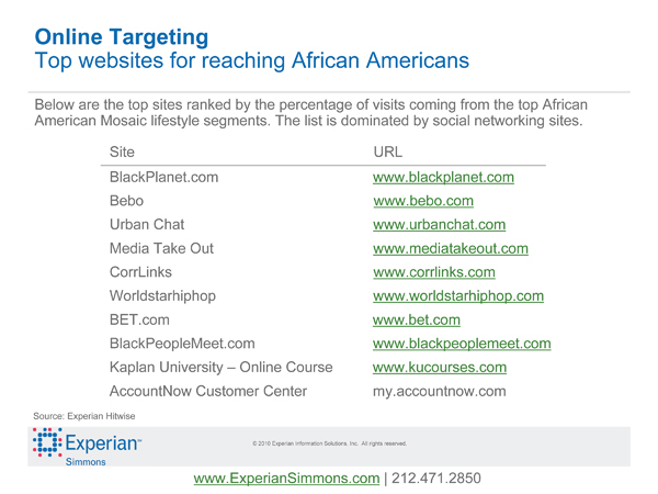 African american chat sites