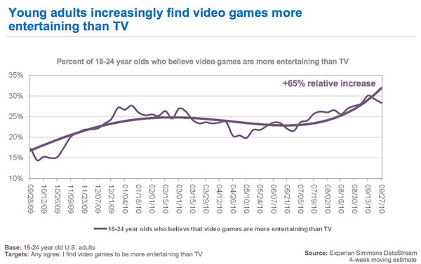 TV Losing Ground To Video Games Among Young Adults - Marketing