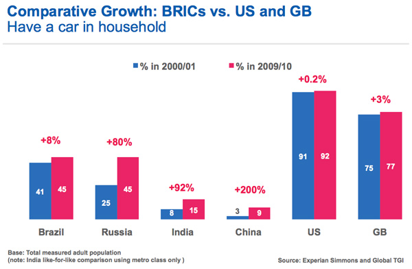 Growth Markets Why The Brics Are So Important Marketing