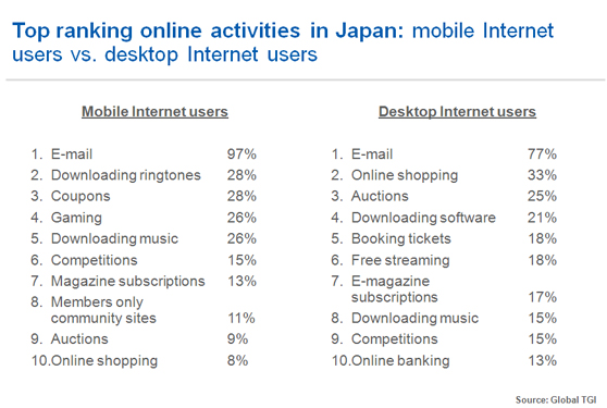 The mobile Internet revolution…and opportunities for brands