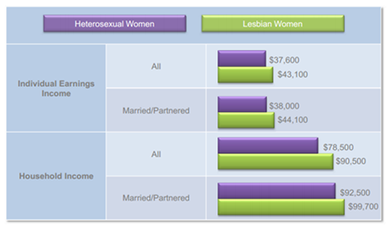 Compare heterosexual homosexual relationships