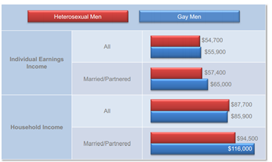Gay and lesbian people average income