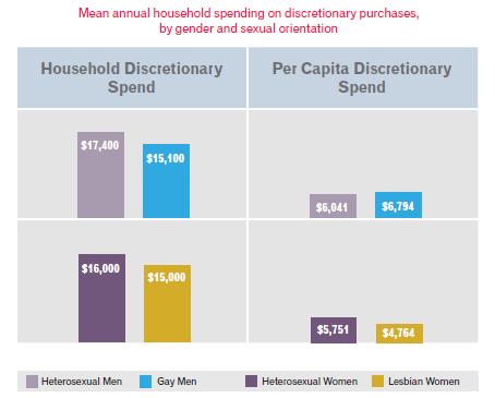 Homosexual vs heterosexual income