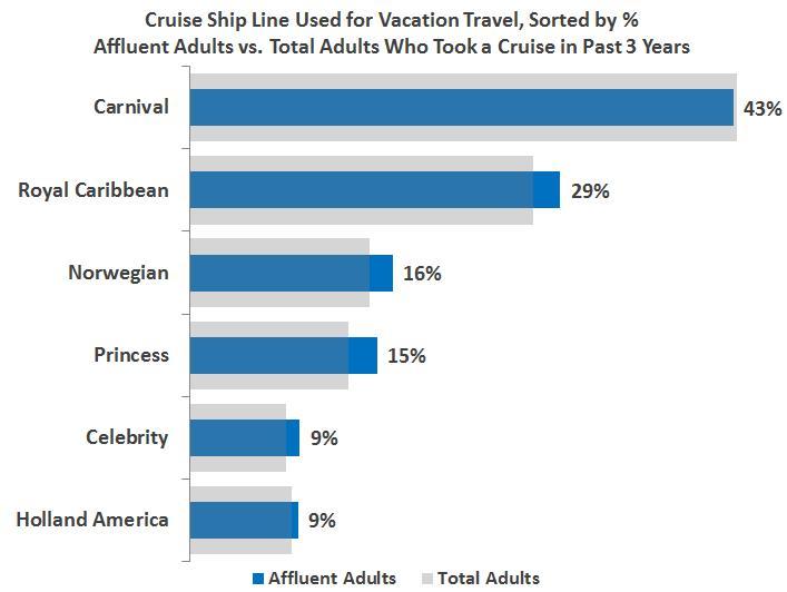Branded Travel Blogs
