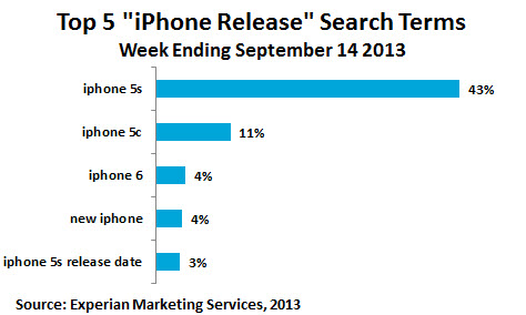 top-five-iphone-search-terms