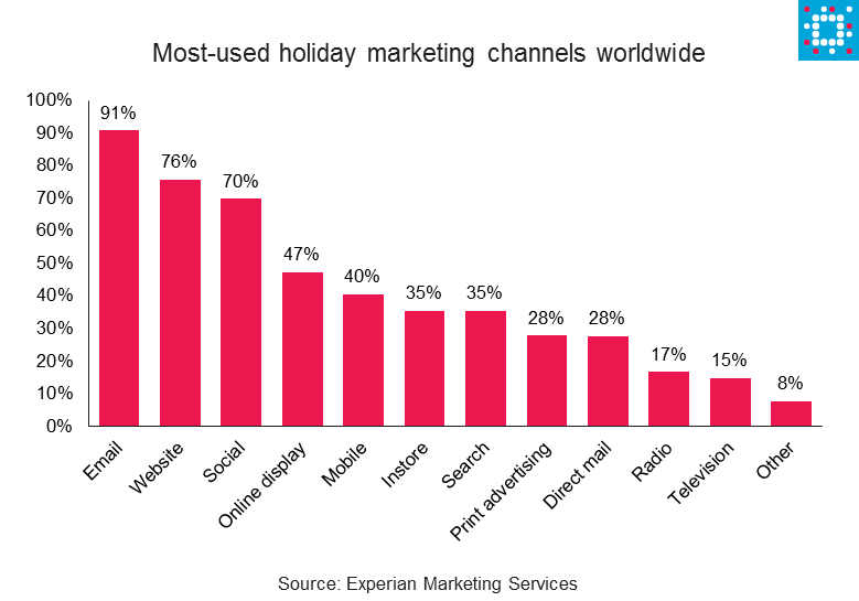 Holiday marketing secrets from your marketing peers