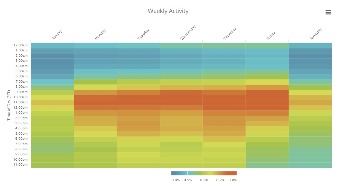 weekly social media analysis