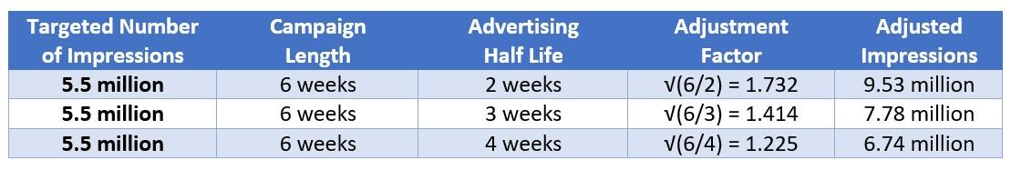 advertising half-life