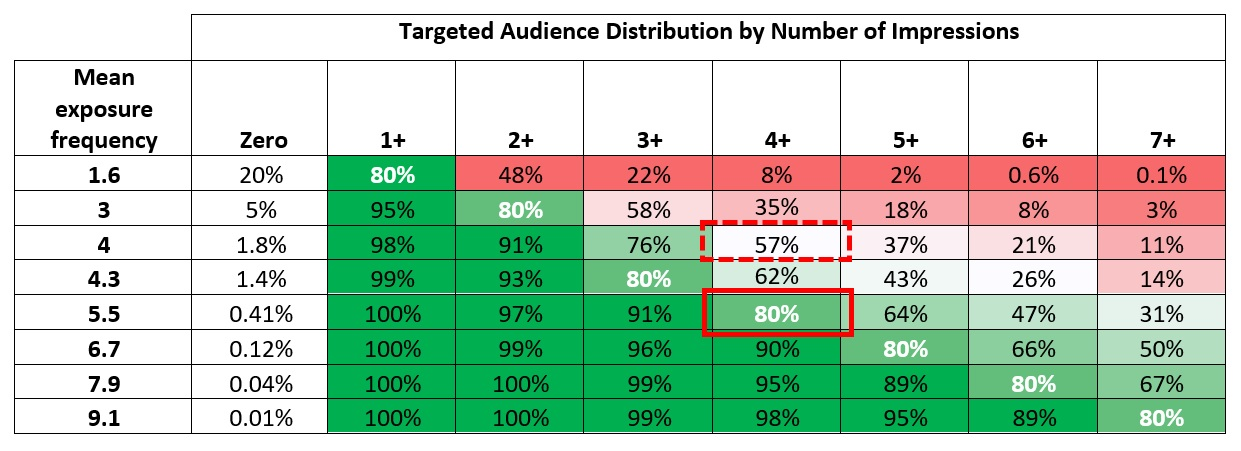 targeted audience distribution by number of impressions