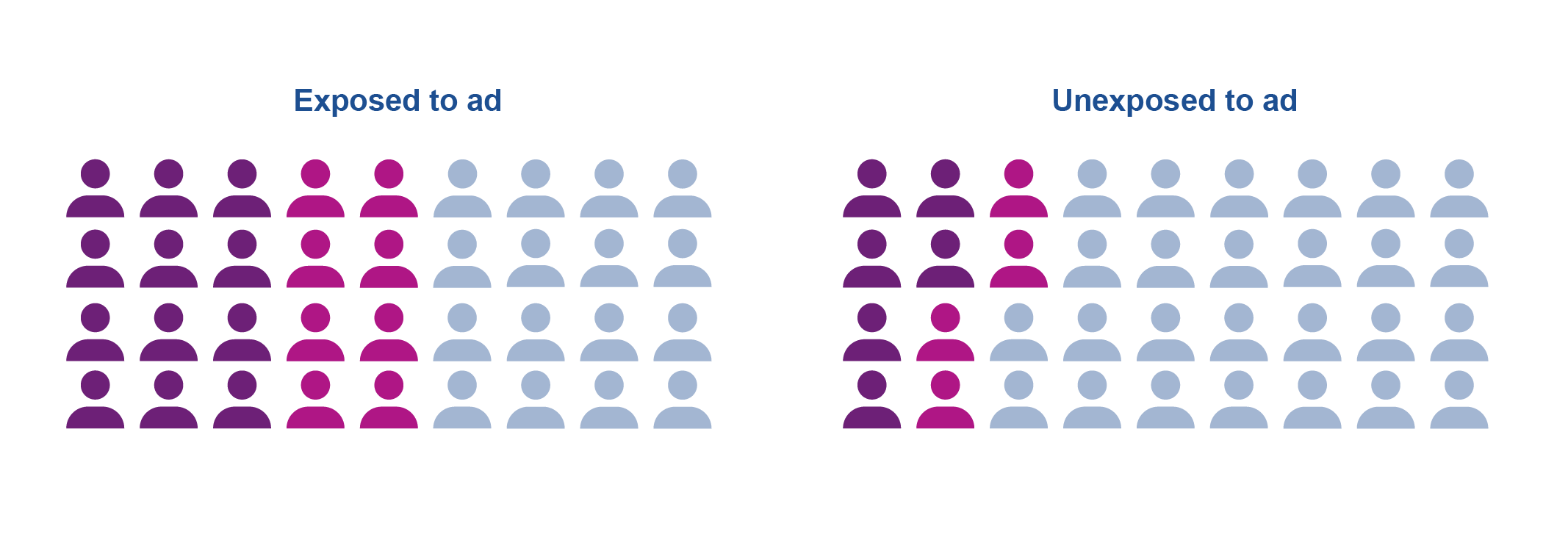 Graphic indicating 2 populations and their ad exposure frequency