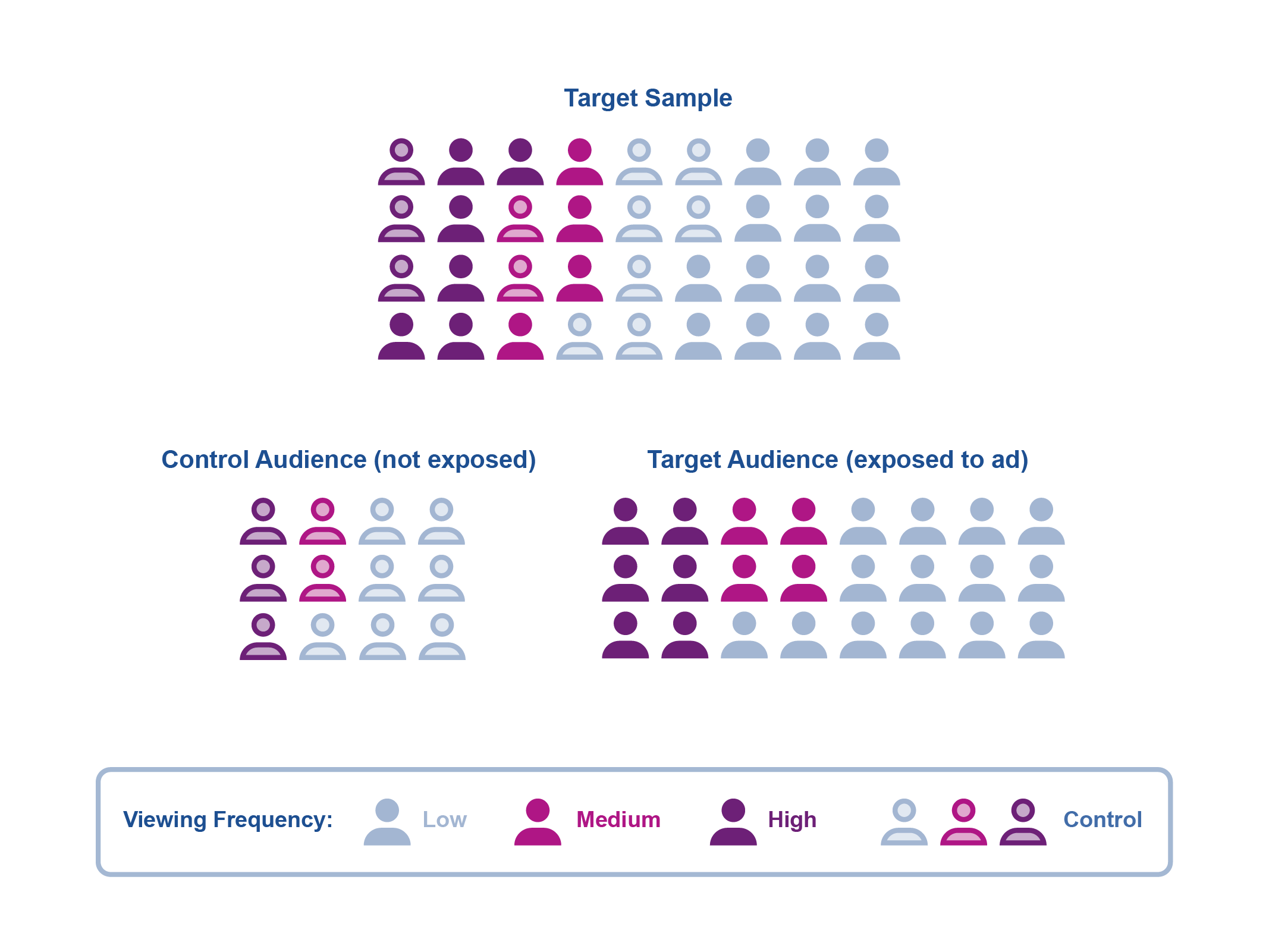 Ad testing measurement example-visual of sample population splitting into test target audience vs control