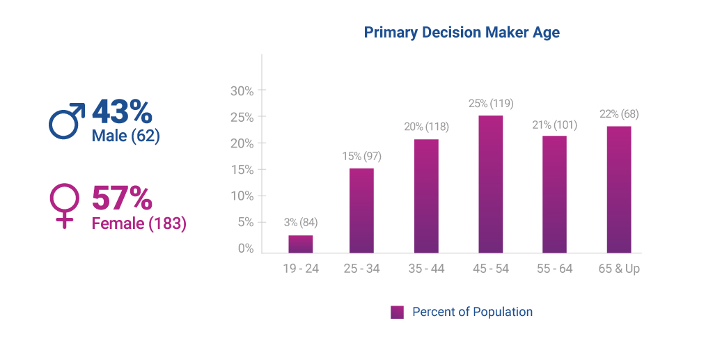2021 Consumer Packaged Goods household primary decision maker data by age and sex