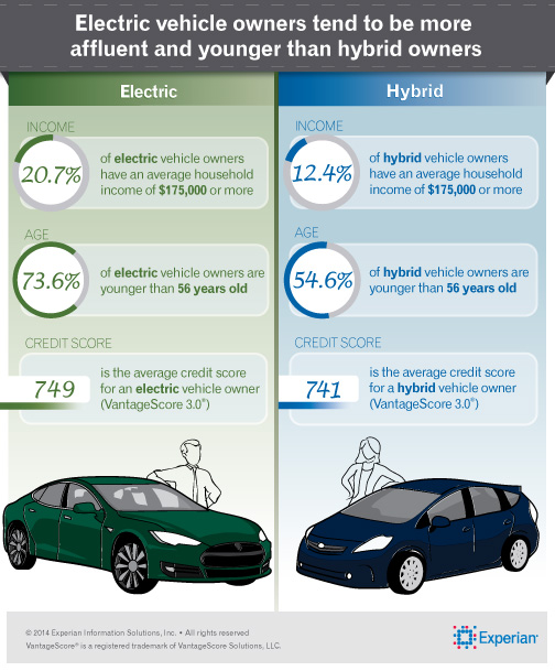 Consumers Purchasing An Electric Vehicle Are Younger And More Affluent Than Those Ing A Hybrid Infographic