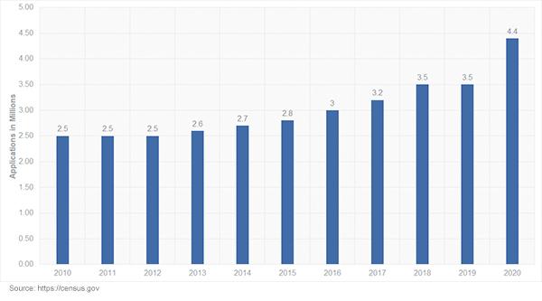 U.S. Census Business Applications 2010 - 2020