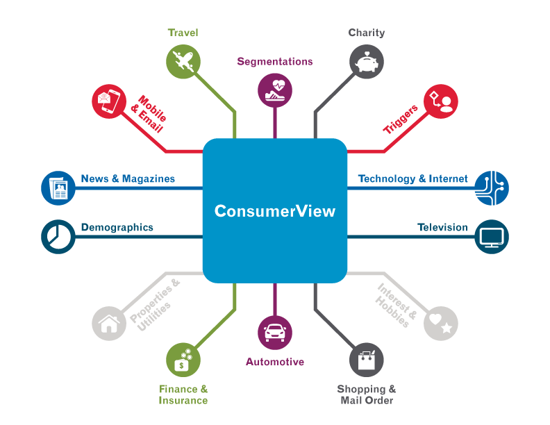 Consumer Marketing Data Experian Marketing Services