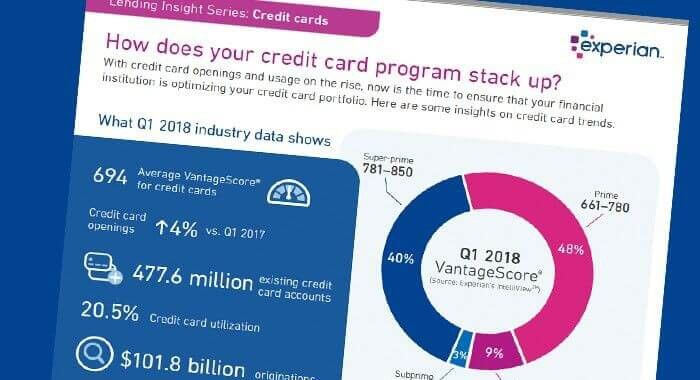 2018 Credit Card Insights infographic