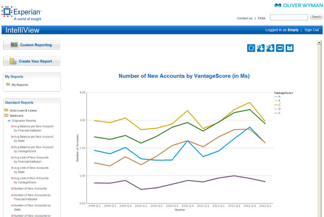 Number of New Accounts by VantageScore