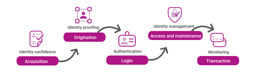 identity-verification-customer-journey