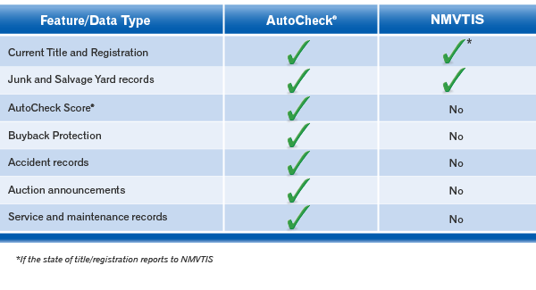 Autocheck Vs Carfax >> Nmvtis Autocheck Car History Reports Experian Automotive