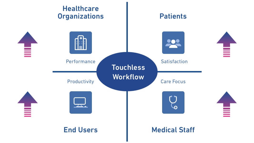 eCare NEXT | Touchless Workflow | Automated Workflow | Experian Health