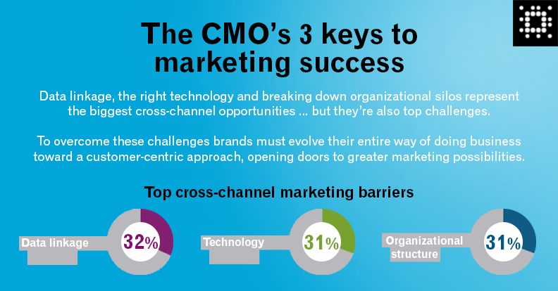 3 Credit Reporting Agencies >> The CMO's 3 keys to marketing success