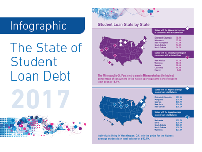 The State of Student Loan Debt in 2017